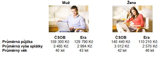 Portal pujcky cz online zadost image 3
